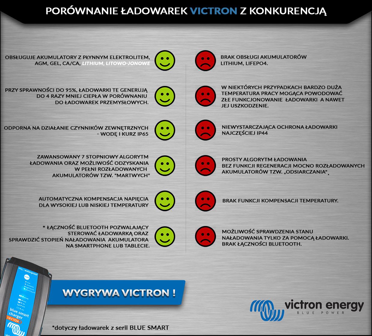 porównanie ładowarek victron z konkurencją